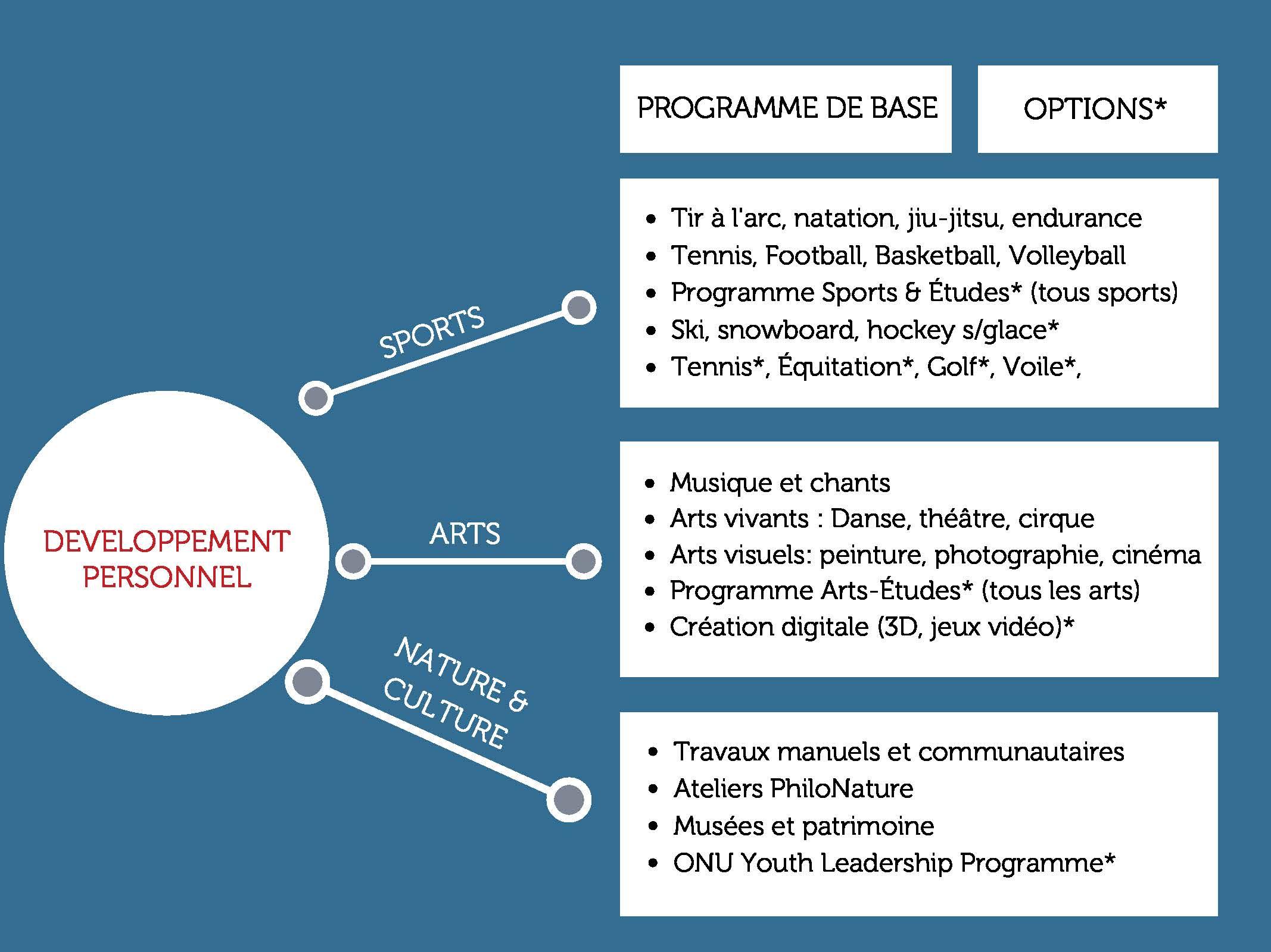 programme sport art etudes